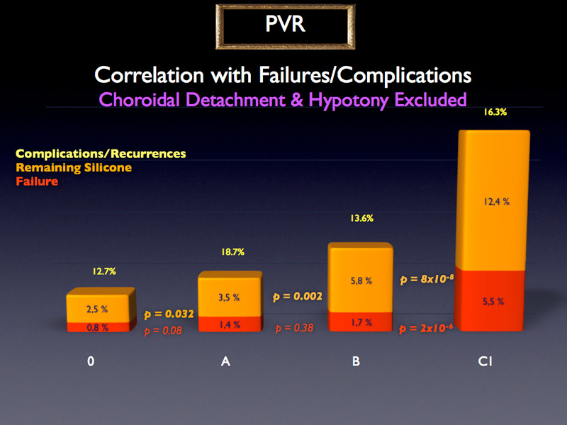 If we now go back to PVR considering the failure rate without the impact of choroidal detachment and hypotony, we see that stage C1 is a major explanatory variable of the failure rates and therefore should be studied separately. In addition, since the difference between stage B and Stage O is significant.