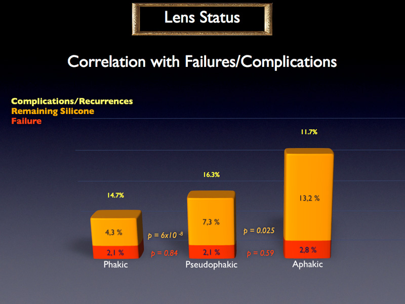 When looking at the failure rates we can notice that there is no significant difference between phakic, pseudophakic and aphakic eyes for true failure rates. However, there is a significant difference concerning remaining silicone rates.