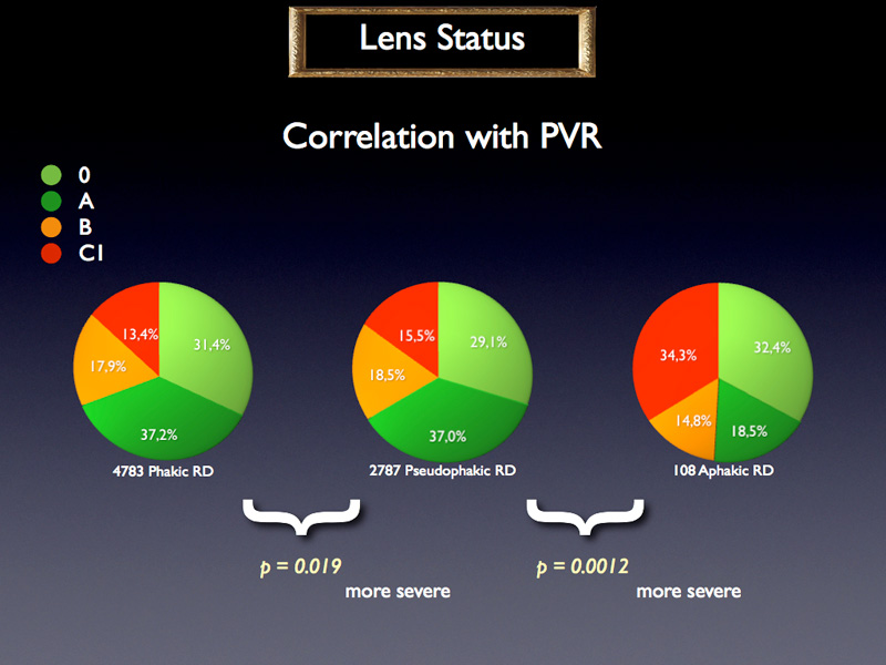 Now if we take into consideration the PVR stages they appear to be significantly more severe in aphakic cases than in pseudophakic cases, themselves significantly more severe than phakic cases.
