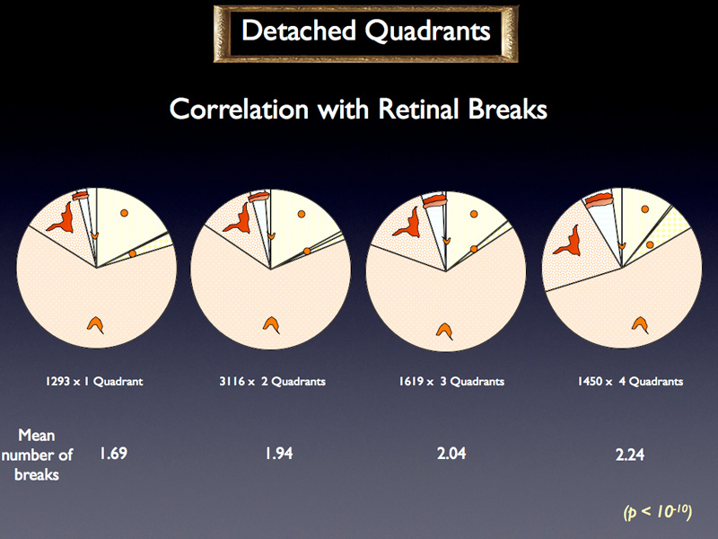The higher the number of detached quadrants, the higher the number of breaks.