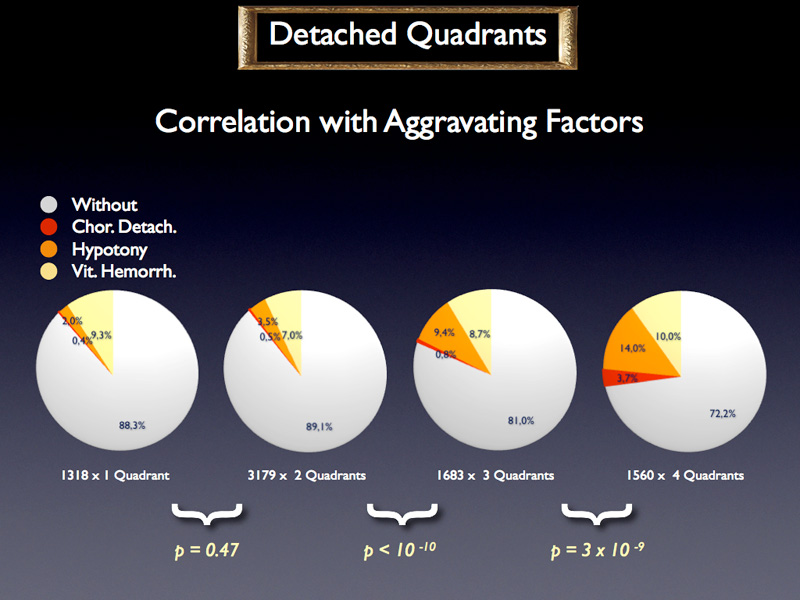There are more aggravating factors if 3 quadrants are detached and even more if 4 quadrants are detached.