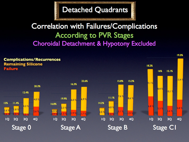 So that if we analyze the failure rate according to the PVR stage after excluding the aggravating factors the influence of the number of detached quadrants appears less evident.