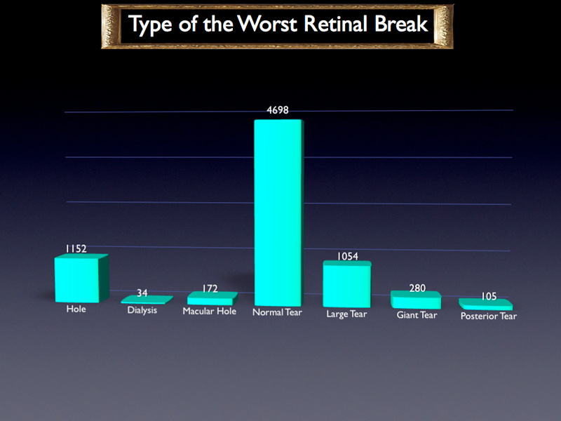 This is the distribution of RRD by the type of the worst retinal break. Most of them are normal size tears.