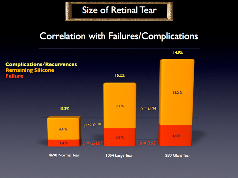 The failure rates are significantly different between normal, large and giant tears, except for the true failure rate between Large and Giant tears with a p value of 0.63. This is why, and to face the fact that there were only a few number of giant tears, it has been decided to group together Large and Giant tears for the rest of the study.