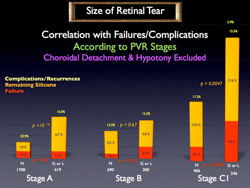 At constant PVR stage, for stages B and C1, the effective failure rates are significantly different between normal size and big size.