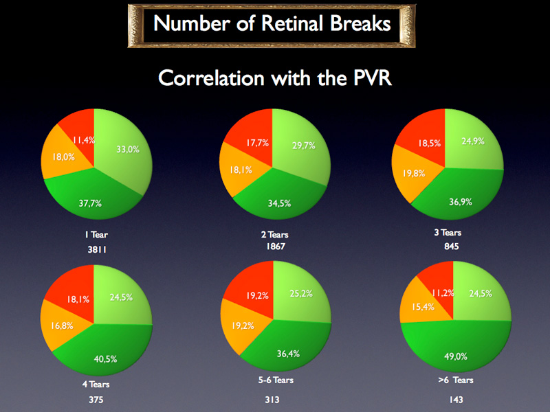The distribution of the PVR among the number of breaks does not provide any useful information.