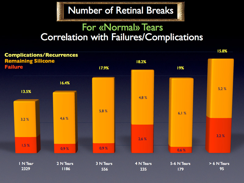 There is no obvious link between the number of breaks and the failure rate.