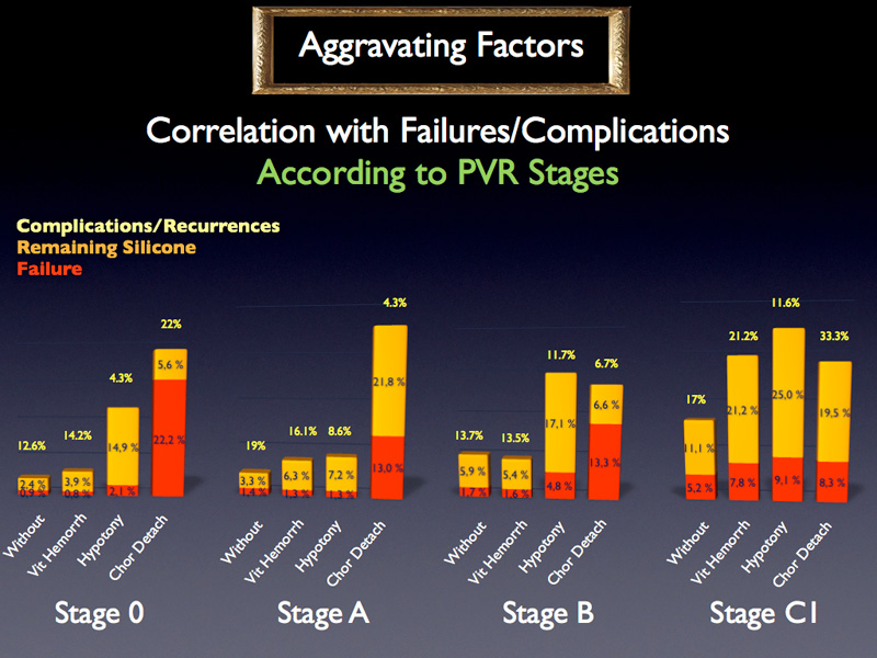 We compared the failure rates at each PVR stage. This bivariate analysis shows that the presence of vitreous hemorrhage, the second column, does not seem to worsen the failure rate and cannot be considered as a major independent explanatory variable of the failure rate. Besides, for each PVR stage the presence of either hypotony or choroidal detachment, column 3 and 4, increases the effective failure rate. This trend is especially visible for choroidal detachment which is linked to an effective failure rate 20 times higher in stage 0 and around 10 times higher in stage A and B.