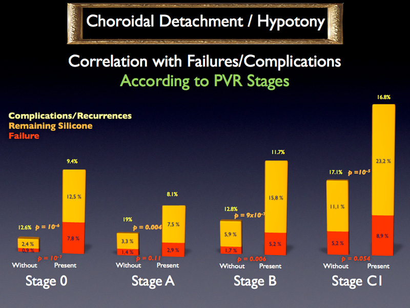 When grouping together the hypotony and choroidal detachment, the trend remains the same for each PVR stage; This is true for effective failure as well as for remaining silicone. Except for stage A, the p values show that the differences are small enough to consider that these differences are significant.