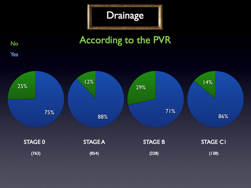 When looking at the distribution according to the PVR, nothing obvious appears.