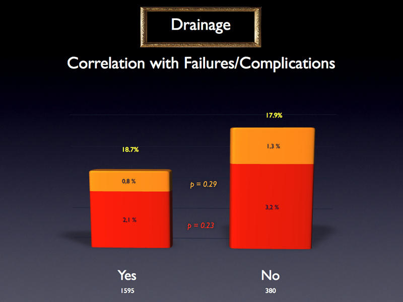 Besides, there is no significant difference between drainage and no drainage concerning the failure rates.