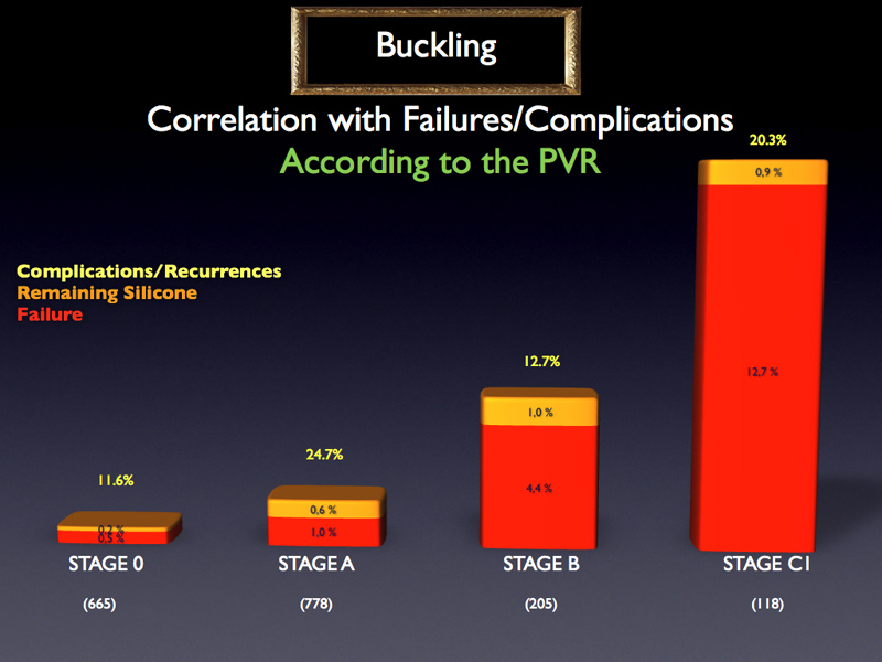 Failure rate of buckle according to the stage of PVR when no vitrectomy is performed.  Buckling technique appears to be very relevant for stages 0 and A  In contrast, for PVR stage C1, the failure rate of 13% is not acceptable and the procedure No Vitrectomy + Buckling does not suit for this situation.
