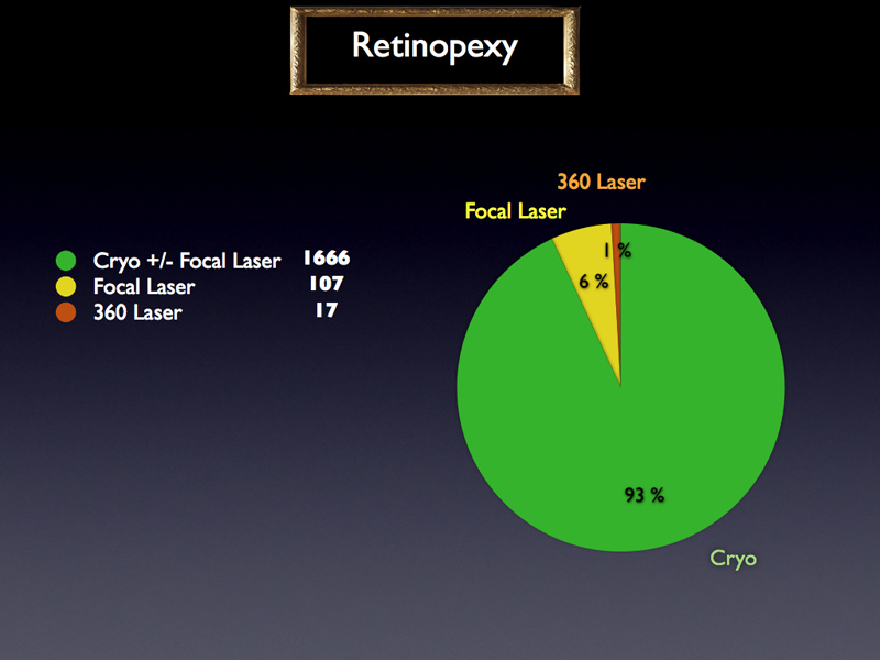 As far as retinopexy is concerned, when no vitrectomy is performed, it can be noticed that most surgeons have recourse to Cryo reinforced or not by Focal laser. Only 6% use transpupillary Focal Laser alone and 1% 360° Laser retinopexy.