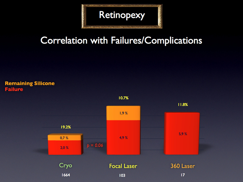 When no vitrectomy is performed, it seems that retinopexy with cryo technique has a better performance than transpupillary laser.