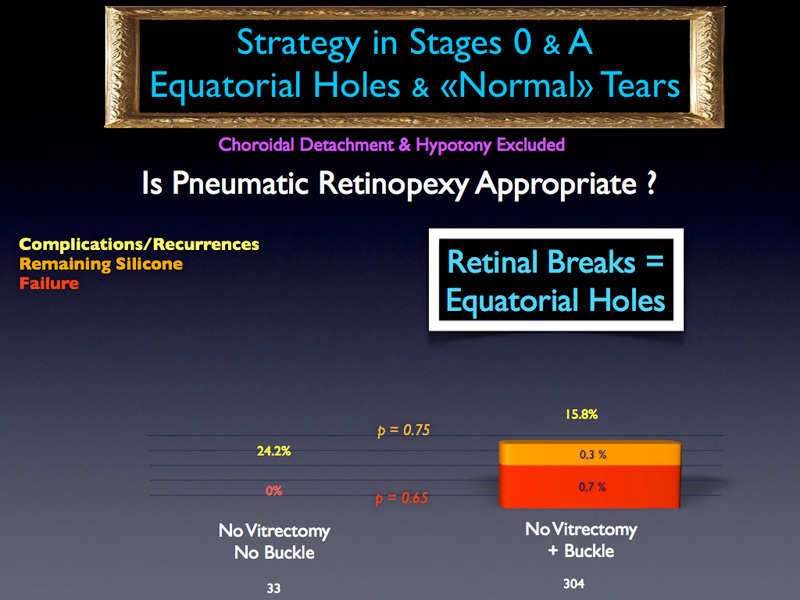 In fact, if we consider only the RDs induced by atrophic holes, pneumatic retinopexy must be considered as a valid procedure even if the p value is not significant.