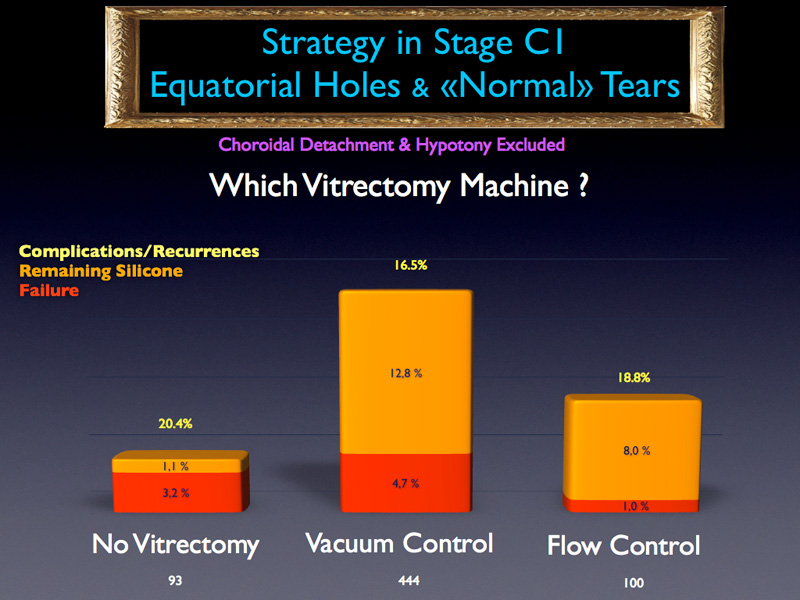 The differences are still not significant between no vitrectomy and vitrectomy performed with flow control pump although the failure rate is three times lower with a flow control pump. The absence of statistical significance is due to the low numbers involved : only 93 cases without vitrectomy and 100 with flow control vitrectomy for PVR stage C1.