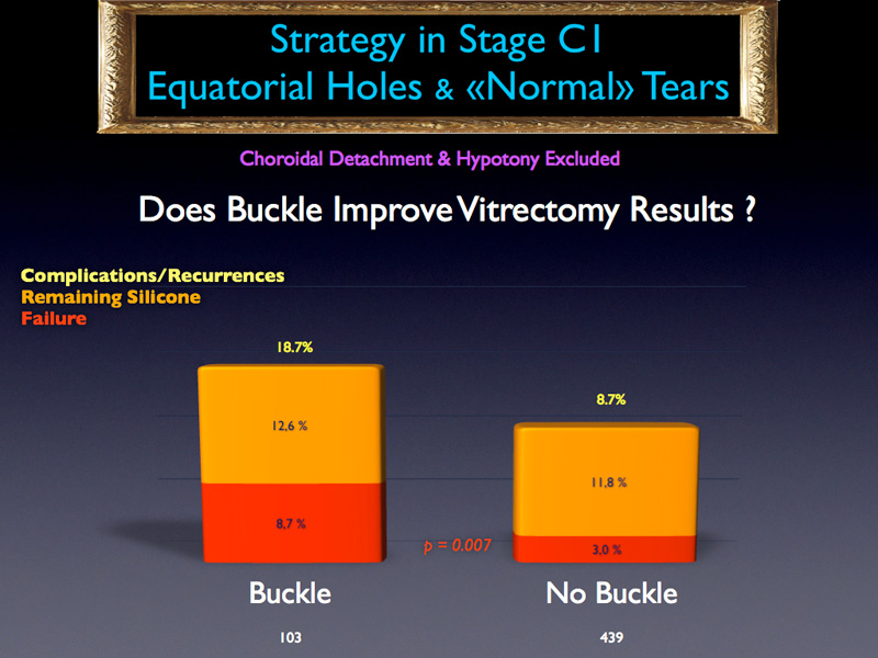As far as buckle is concerned, cases where no buckling was performed buckle appeared to develop fewer failures than cases operated with buckling.