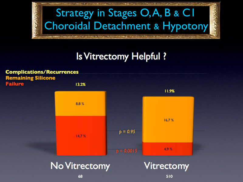 Let's now focus on choroidal detachment and hypotony cases. All PVR stages are grouped together in order to obtain sufficient numbers to obtain significant p values. Concerning vitrectomy, it is obvious that performing one provides better result than not performing one. This is highly significant at the level of 0.15%.