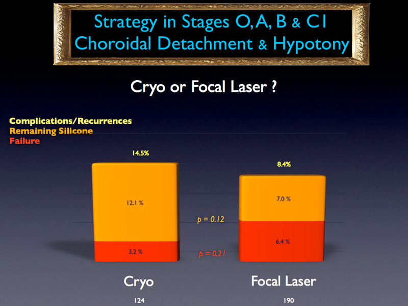 Finally, as far as retinopexy is concerned, no obvious conclusion can be drawn from the comparison of the failure rates between cryo and focal laser since there is no statistically significant difference.
