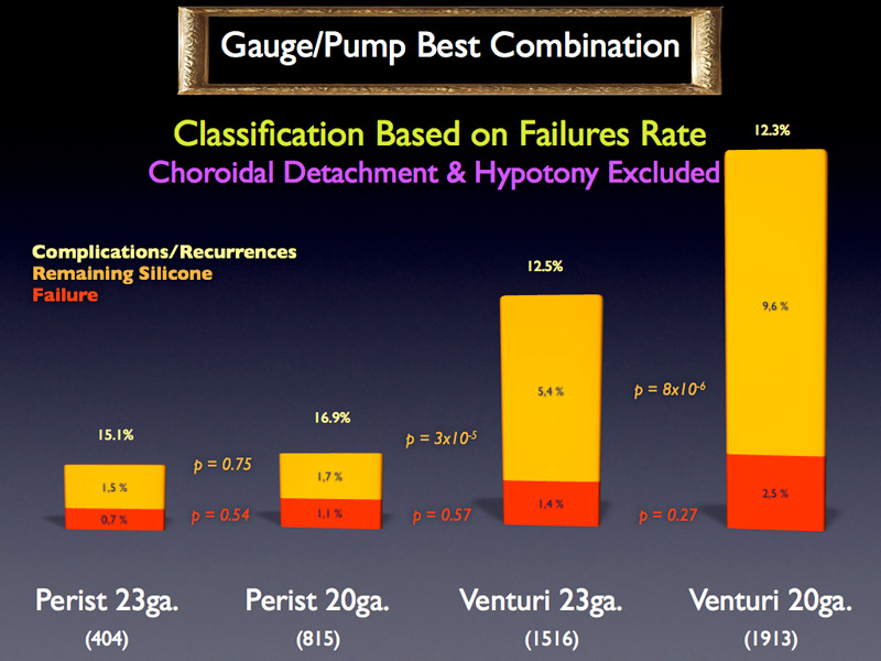 Then, different combinations of pump and gauge were compared together. A classification can thus be established and we can determine whether significant differences appear between 2 individual combinations.