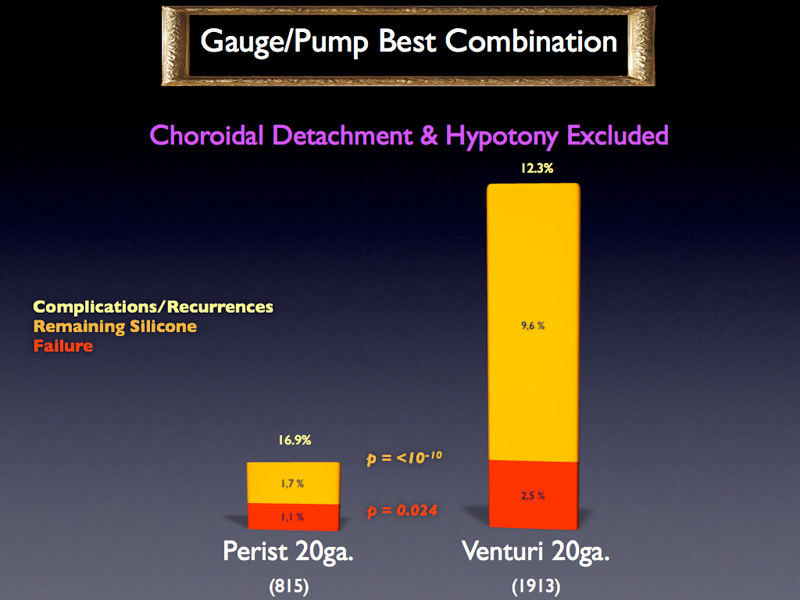 The differences become significant when comparing the two types of pumps with 20 gauge.
