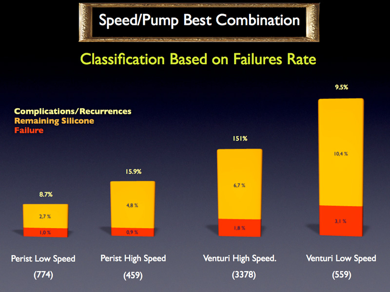 However, it is still possible to make a comparison using combinations of pump and cutting speed.  High cutting speed seems increase the safety of a venturi pump.