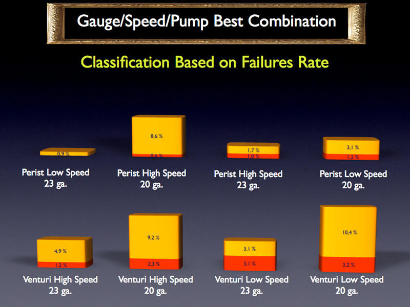 Another comparison can be made using combinations of gauge, the pump and the cutting speed.  Among the 8 possibilities the peristaltic pump obtains the 4 best results and the worst combination seems to be the Venturi with 20 gauge, especially with low cutting speed.