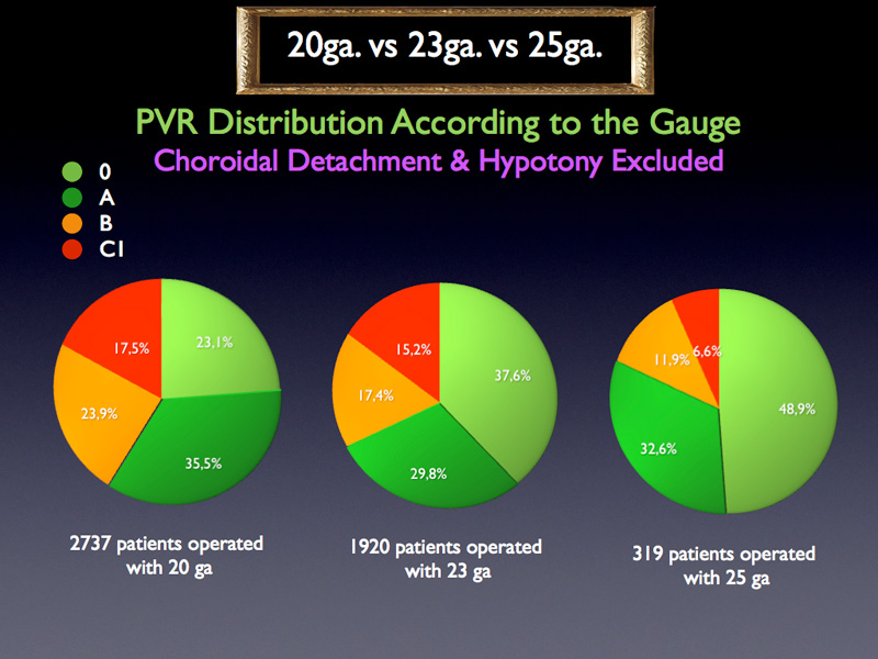 However, the PVR distribution differs according to gauge used. The smaller the diameter the less advanced the PVR.
