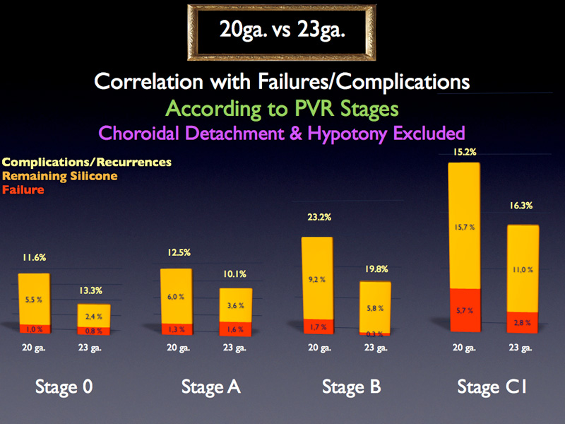 When comparing failure rates for 20 and 23 gauge for a given PVR stage, the trend remains the same : 20 gauge provides both a higher true failure and a higher remaining silicone rate. Although, none of these differences are statistically significant, these variables were considered in the multivariate analysis.