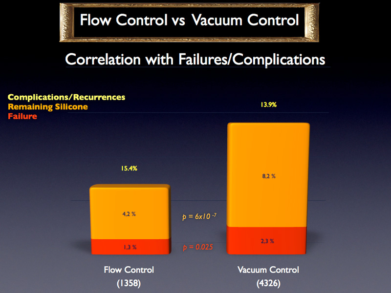 At first sight, when looking at the failure rates depending on the pump used, it appears that a flow control pump is better than a vacuum control pump both in relation to the true failure rate as well as the remaining silicone rate. However, this difference may be explained by the differences in the treated cases with each of these pumps.