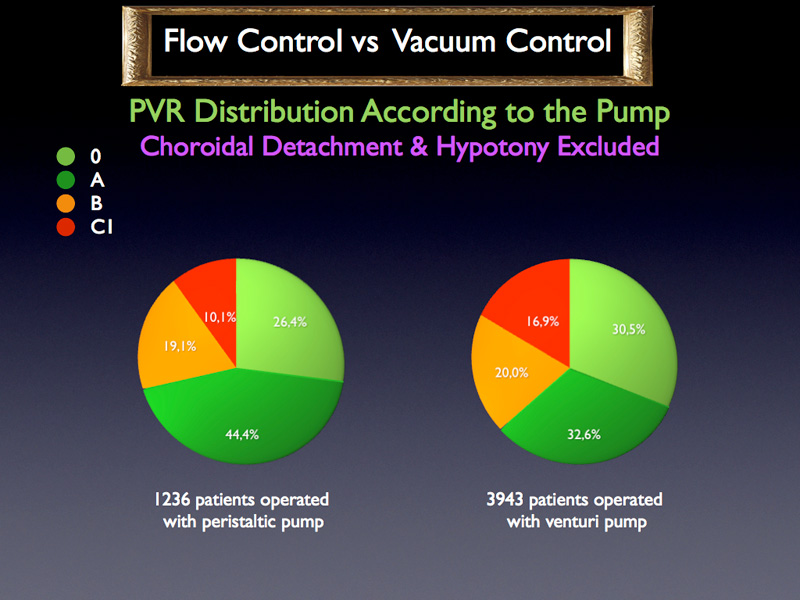 If we exclude the aggravating factors and consider the PVR distribution in relation to the pump used we can see that the cases are about the same with a little bit more easy cases stage 0 and difficult cases stage C1 in the venturi pump group. This cannot entirely explain entirely the statistically significant difference.