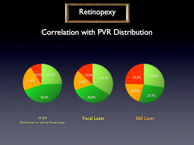 cases treated with 360 laser have more advanced stages of PVR than cases treated with cryo or focal laser, which can explain the difference in outcomes previously seen.