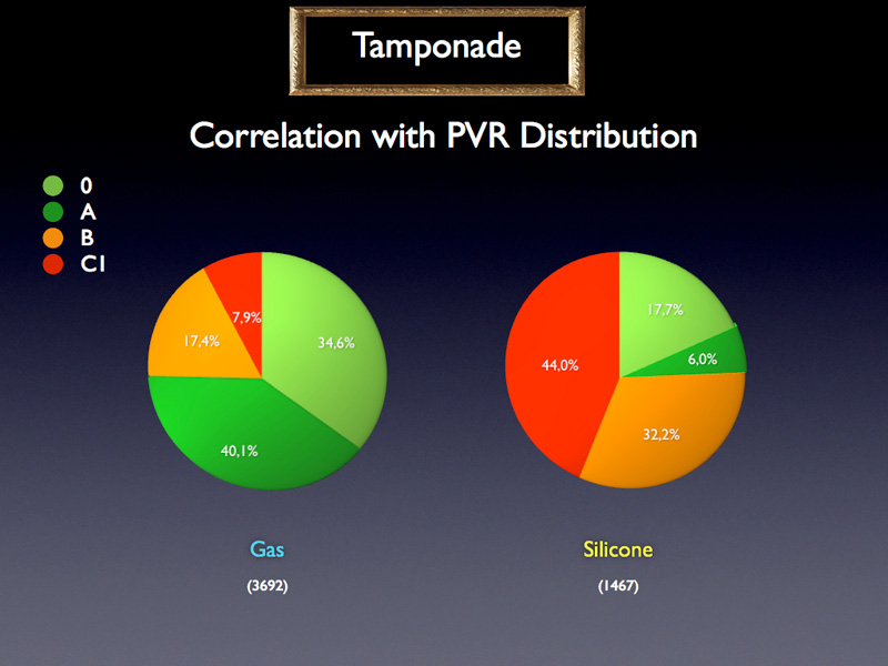 The PVR distribution according to the tamponade type demonstrates that there is a much more advanced degree of PVR in cases treated with oil.