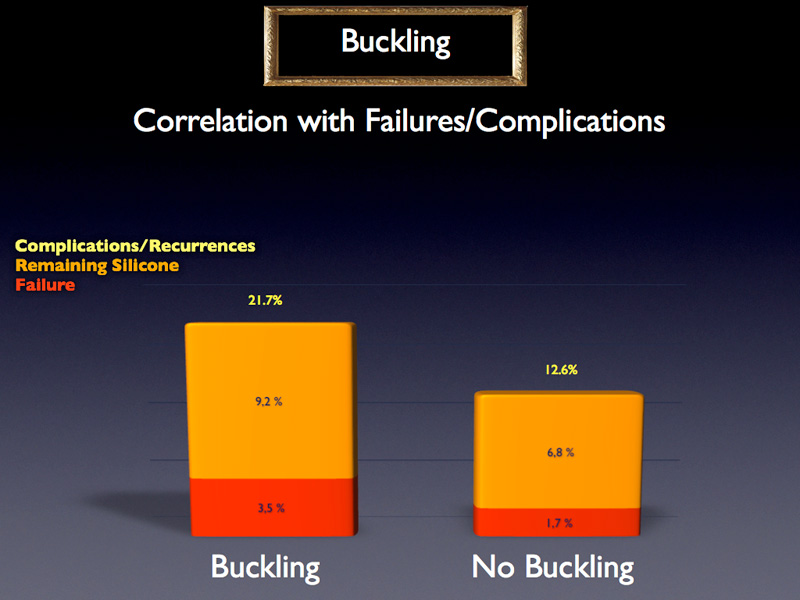 According to these failure rates, buckling with vitrectomy certainly does not seem to offer any advantages - on the contrary.