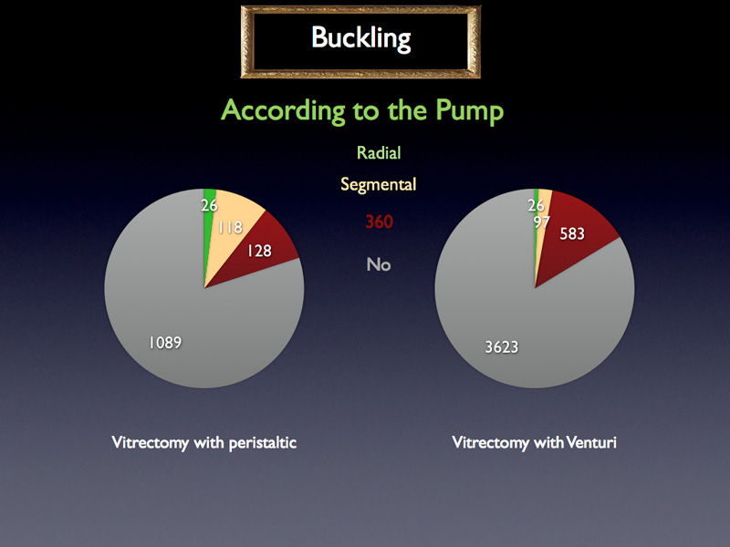 Once again, we can see that there is a visible difference in strategy between peristaltic users and venturi users. A segmental buckle is very rarely performed by users of venturi pump and quite often by those with a peristaltic pump. There is a real difference in strategy based on the pump owned.
