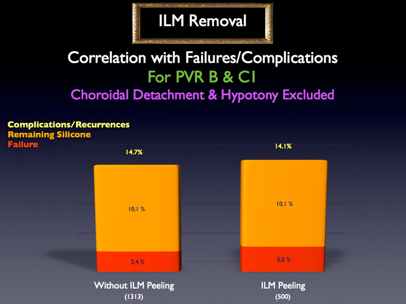 As far as ILM removal is concerned, for PVR stage B and C1, without choroidal detachment and hypotony, there are about three times more surgeons who do not perform any ILM peeling. No statistically significantly difference between with and without ILM peeling with respect to failure rate.