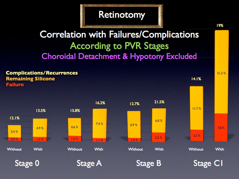 However, when studying the results for each PVR stage, this trend remains significant only for stage C1. One more time PVR stage C1 appears to be very different from the other PVR stages and therefore it will be treated separately from the other PVR stages concerning the maneuver.
