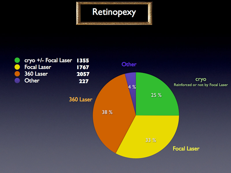 The retinopexy distribution shows that the great majority of surgeons use either either to 360 laser, either focal laser or cryo possibly reinforced or not by Focal laser.