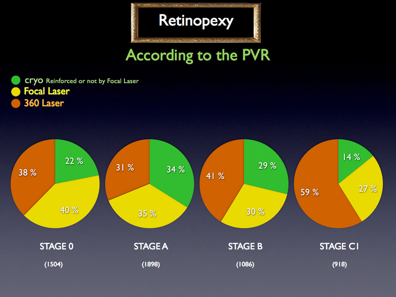 When studying this distribution according to PVR stage, it's noticed that the trend is the following : when the PVR gets worse, it is used, in proportion, less cryo or focal laser and more 360 laser.