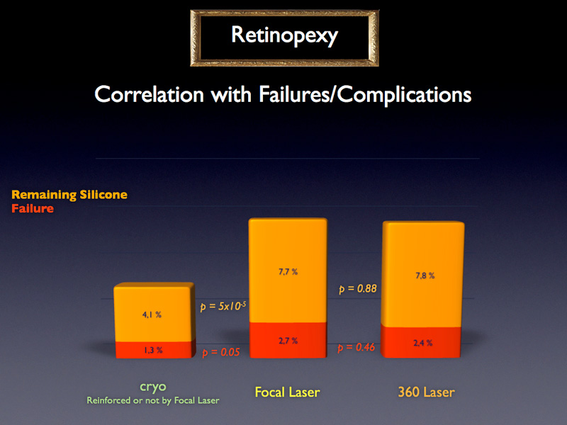 At first sight, cryo is more efficient than focal laser and 360 laser since its failure rate is statistically lower, however,