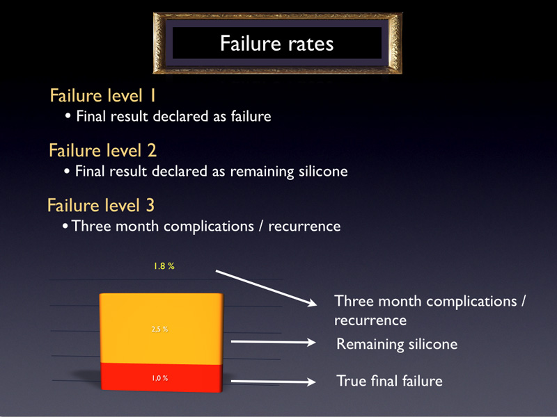 One of the main goal of the study was to highlight the variables that have an influence on the result. In order to do so, it was necessary to define the notions of failure or success. Due to the percentage of success and for a scale matter, it was more logical to focus on failure rate instead of success rate. Graphically, the difference between 1% and 3% is indeed far more obvious than between 99% and 97%. Failure level 1 is the true final failure declared by the surgeon. On the graphics it appears in red. Failure level 2 designates the cases not declared as failure, but where silicone oil had not been removed in June, 2011. These cases can turn into a failure or a recurrence, after silicone oil removal and cannot be considered therefore as final success. The remaining silicone rate is in orange. Failure level 3 designates the rates of cases needing re operation for complication or recurrence. This percentage will be written in yellow on the graphics but will not be represented by any bar.