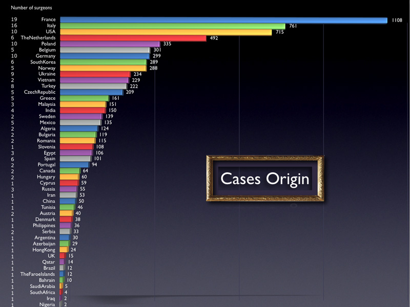 These cases were sent by 180 surgeons from 48 countries. Here is the graph of the cases origin. This was a challenging work as there is no example of such a large multi centric study on RDs.