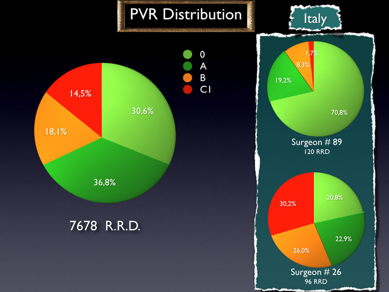 Moreover, in a same country, huge differences appear between surgeons. Here are the PVR distribution of cases operated by two Italian surgeons. Once again, there is obviously a selection bias which can explain these two different distributions in the same country.