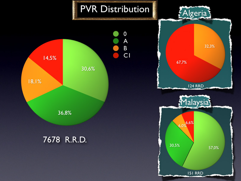 This is the PVR distribution for all the data base. When looking at the PVR distribution for Algeria or Malaysia, it appears that the photography of the operated RDs does not the reflect the truth. It is for instance highly unlikely that in Algeria only PVR stages B and C are operated.