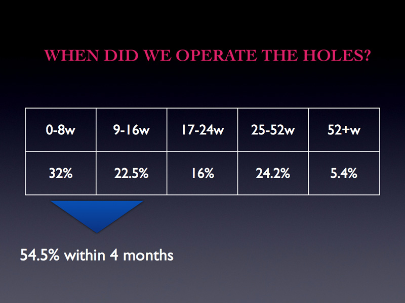 When do surgeons operate the holes? From the table you observe that 54.5% of cases were operated within 4 months. Which is good but NOT GOOD ENOUGH because