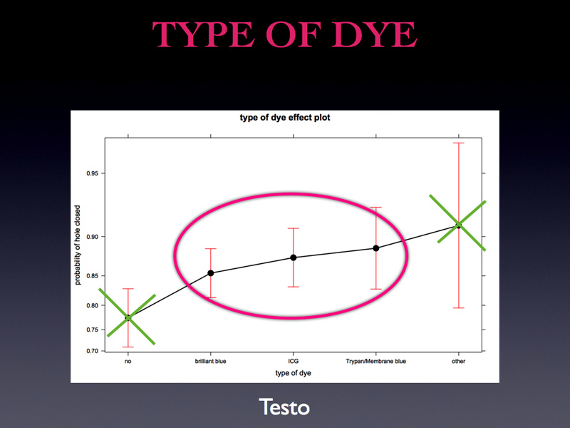 You are now wondering which is the winning dye, which is the best. Here is the graph NO, NO PLEASE WAIT AND DON'T WITHDRAW ANY WRONG CONCLUSION !  I know you already making classifications. You should not look at the black line but at the red bars. If we draw this green line you notice that the red bar intersect. Do you know what does this mean in statistical language?