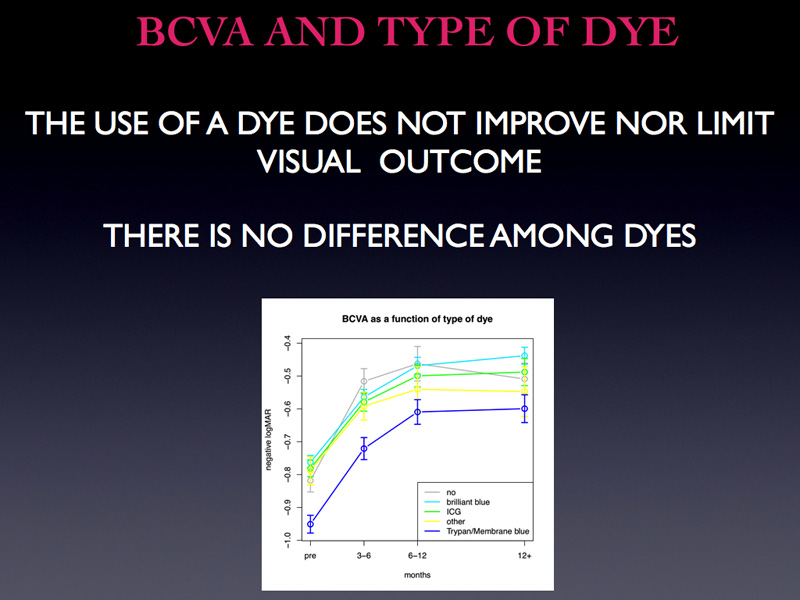 To close you dye sounds threatening for a reason: the use of dye does not improve nor limit visual outcome.