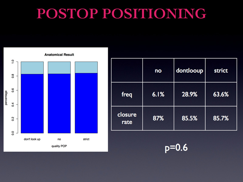 If we run a bivariate analysis on the influence of postoperative positioning, as you see the difference is not significant. However bi-variate have limited value.