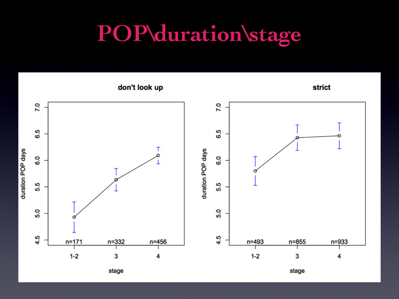 From these graphs you notice that there is a tendency to counsel a longer duration of positioning for later stages. BUT: Is it really necessary?