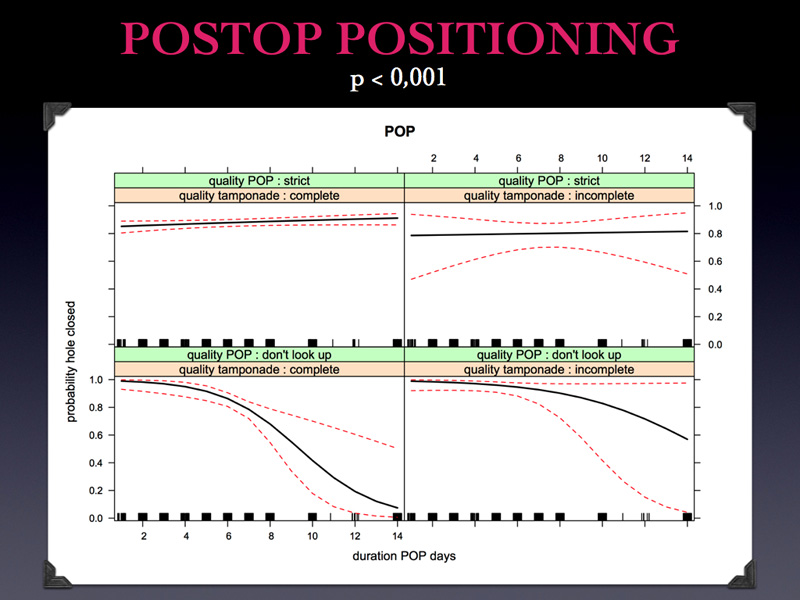 The following graph is telling us the same information, which is that the position strict is correlated to high success rate and it gives an additional information about DURATION: a. The position strict  associated to a complete tamponade is successful at any duration of positioning, at one day and at 14 days. this is interesting because it is telling us that is it not necessary to position for long time.  b. Top right you see that the position strict is also efficient with incomplete tamponade at any duration. However look at the red bars: they tell you that this data is less reliable. c. On bottom left you see that if you keep the position DON'T LOOK UP with a complete tamponade, the success is very high, but only with a DURATION of 4-5 days. d. Same concept if you tell the patient DON'T LOOK UP with an incomplete tamponade.